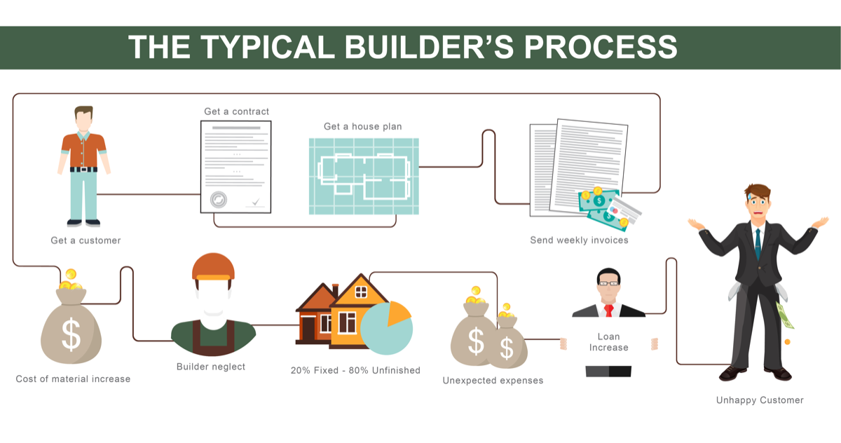 The-typical-builders-process